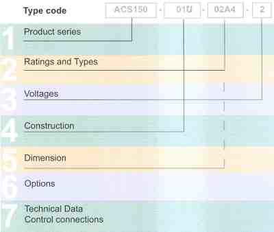 ABB ACS150 Component Drives Type Code.