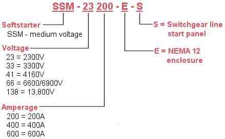 ABB Soft Starters Type SSM Catalog Number Explaination.