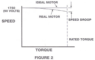 When operated at a fixed applied voltage but a gradually increasing torque load, they exhibit a speed droop as indicated in Figure 2.