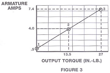 Armature amperage is almost directly proportional to output torque regardless of speed.