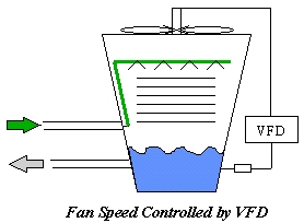 Fan Speed Controlled by VFD (Variable Frequency Drive)