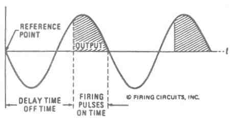 FIGURE 13. 1679/1681 DC MOTOR CONTROL. FUNCTION OF FIRING CIRCUIT