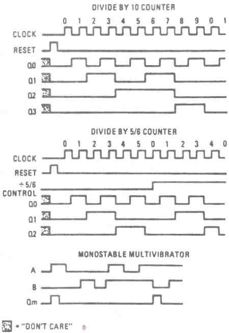 FIGURE 19. 1679/1681 DC MOTOR CONTROL. COUNTER :TIMING DIAGRAM