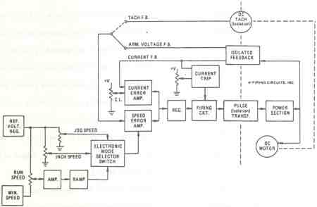 FIGURE 2. 1679/1681 DC MOTOR CONTROL. LOGIC CIRCUIT BLOCK DIAGRAM