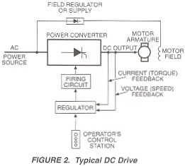 Figure 2. Typical DC Drive