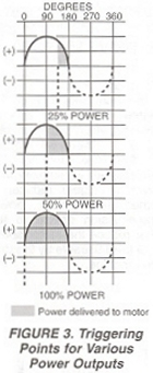 Figure 3. Triggering Points of Various power Outputs