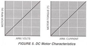 Figure 5. DC Motor Characteristics