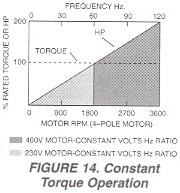 Figure 14. Constant Torque Operation