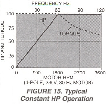 Figure 15. Typical Constant HP Operation