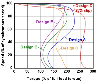 General Speed Torque Characteristics Three-Phase Induction Motors