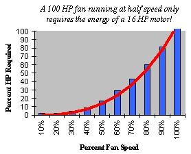 percent HP Required / Percent Fan Speed