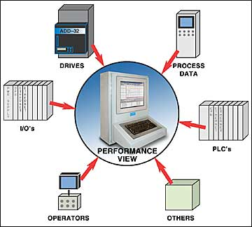 Performance View diagram gathering data from many sources
