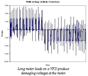 PWM Voltage at Motor Terminals