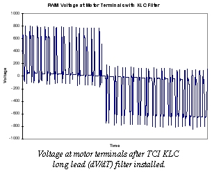 PWM Voltage at Motor Terminals with KLC Filter