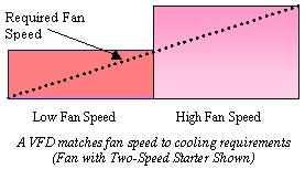 Required Fan Speed