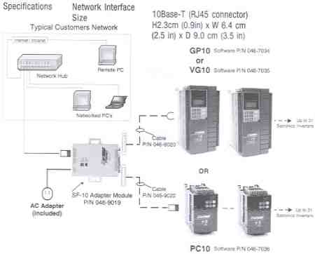 Typical Customers Network SF-10 Ethernet Module
