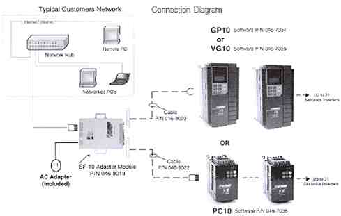 Connection Diagram PC 10 Software Typical Customer Network