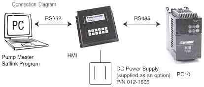saftronics_pc10_ac_drive_pc_connection_diagram joliet technologies saftronics pc10 hmi pump controller hemi wiring diagrams at creativeand.co