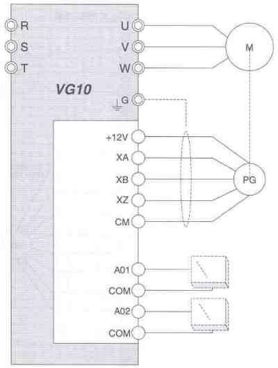 Saftronics VG10 - Encoder + Analog Output Card