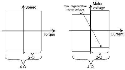 2Q & 4Q DC Variable Speed Drives