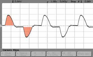 Equi-vec waveform